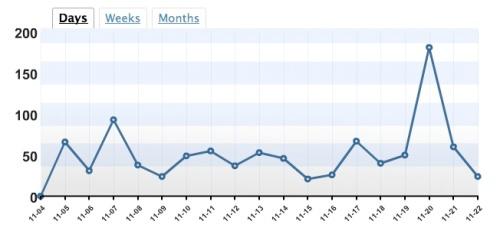 The graph never lies